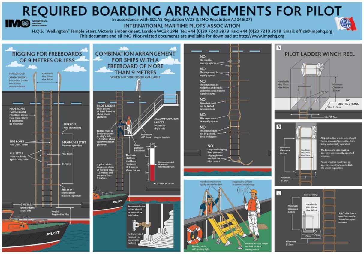 Boardings